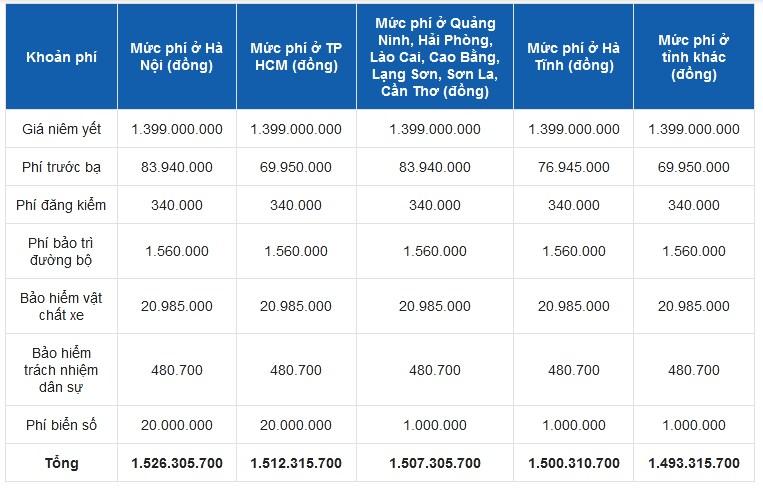 Bảng giá lăn bánh Mercedes C180 2021 mới nhất