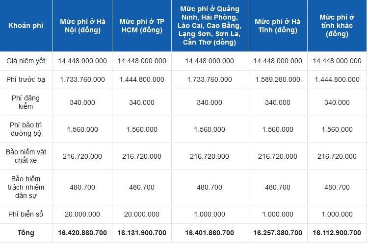 Bảng giá lăn bánh Mercedes-Maybach S600 2021